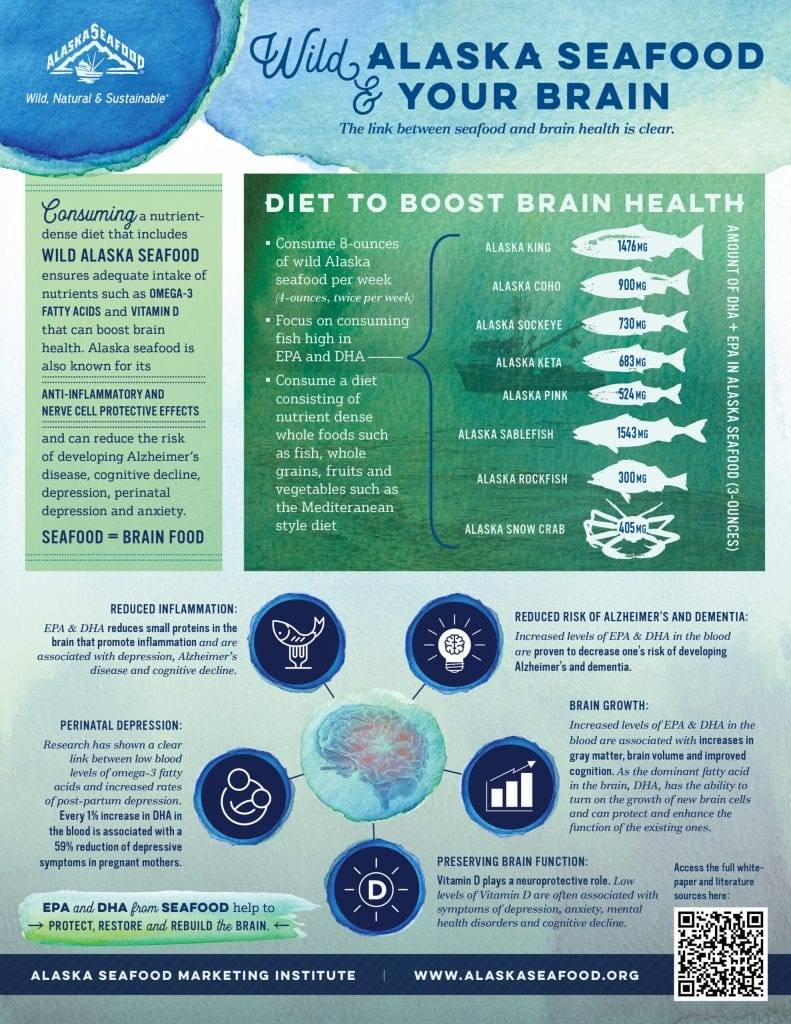 Brain Health and Alaskan Seafood