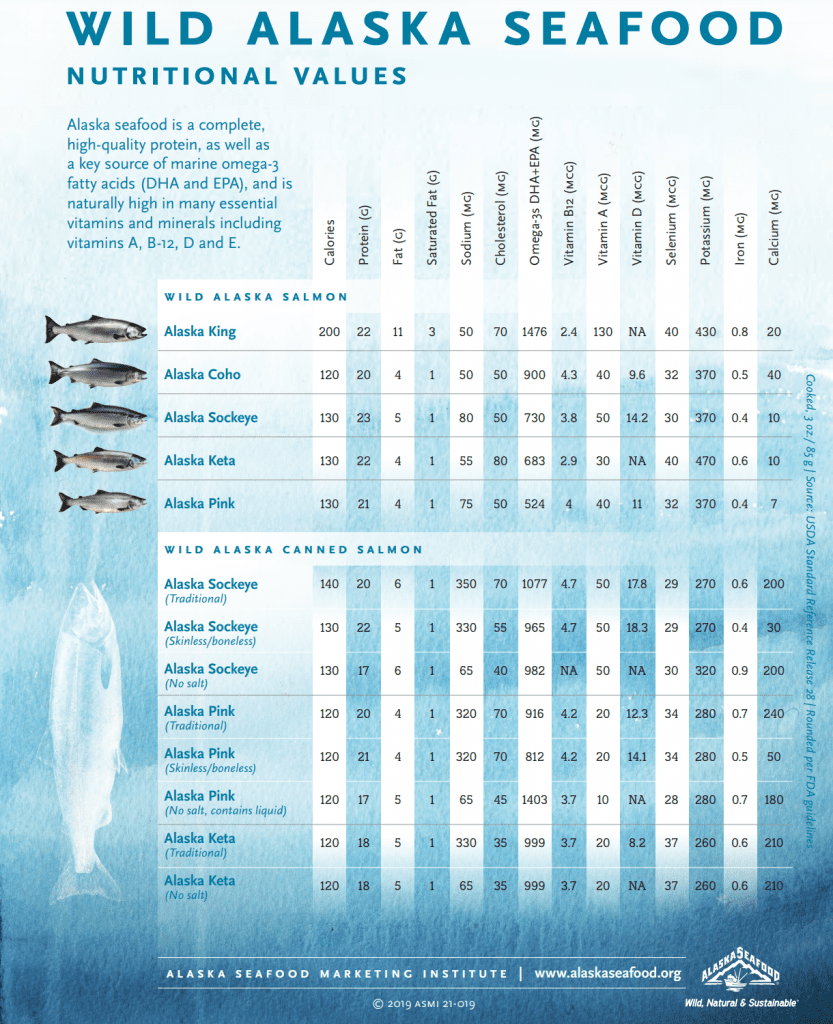 salmon nutritional values